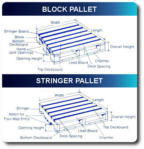 Stringer Pallets And Block